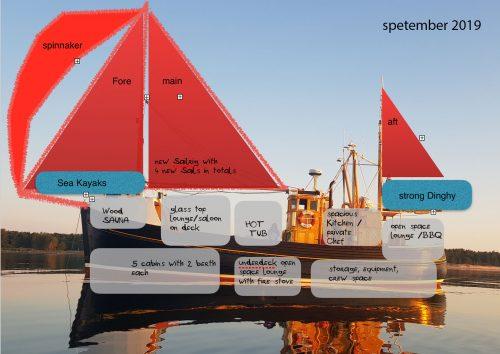 splitboard and sail boat